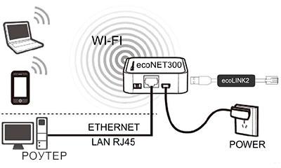 Подключение модуля ecoNET 300